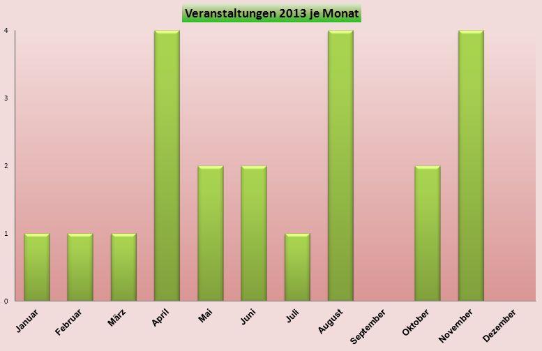 Veranstaltungen 2013 je Monat